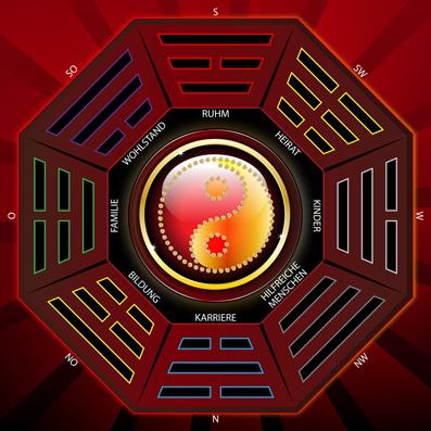 Mit dem Feng Shui Bagua können die Energieen ausgerichtet werden, was Harmonie, Kretivität, Erfolg und Geborgenheit fördert.