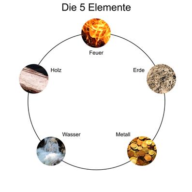 Ein harmonischer Elementekreislauf fördert die Kreativität, Erfolg und Geborgenheit im Haus.